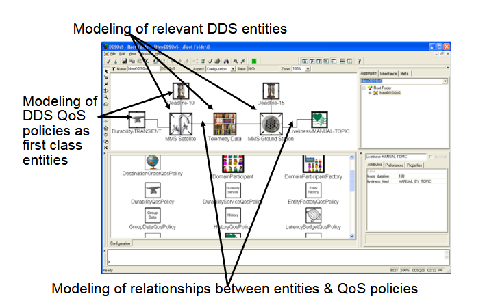 The Distributed QoS Modeling Language (DQML).