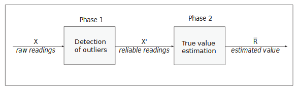 Figure 5.1: Two Phases of our Algorithms.