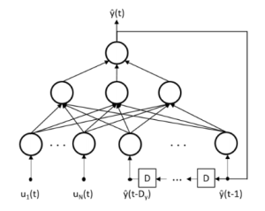 Fig. 4. Architecture of the NARX Recurrent Neural Network.