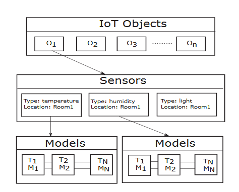 IoT Hierarchical Structure.