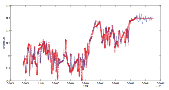 Graph  Showing  Polynomial  Models  Generated  From  Sensor  Data  Obtained On January 11, 2016 With Error Threshold Set To 0.10