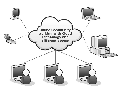 The Virtual Community Working in the Cloud.