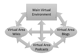 Virtual Environment and Different Areas.