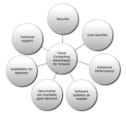 Figure 2. Cloud Computing Advantages for Schools.