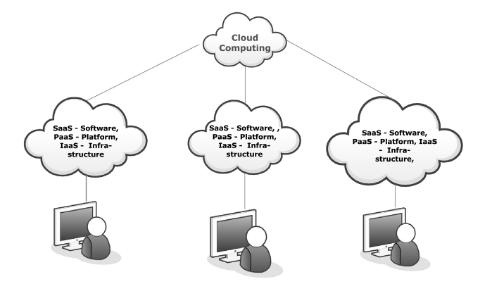 Cloud Computing Architecture.