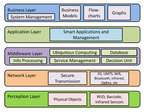 IOT Architecture Model.