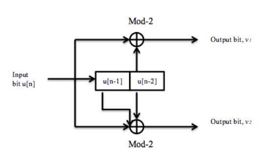 Block Diagram of an (n,k,K) Convolutional Encoder.