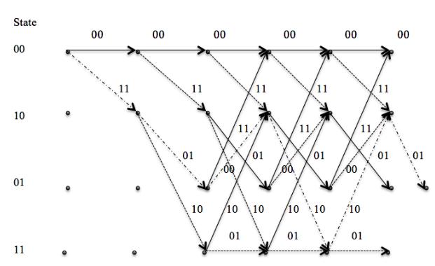 Trellis Diagram of (2,1,2) Convolutional Code.
