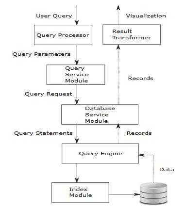 IoT Database Architecture.