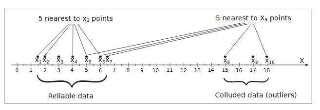 Local Outlier Factor Method Conception.