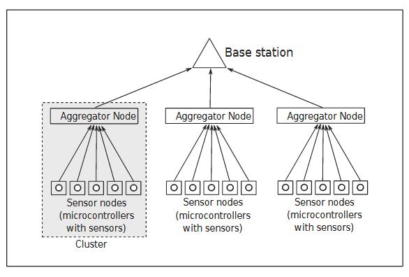 Figure 2.1: Sensor Network Topology.