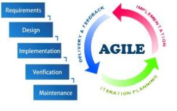 Fig 3.1 Agile Software Development Model (ASDM)