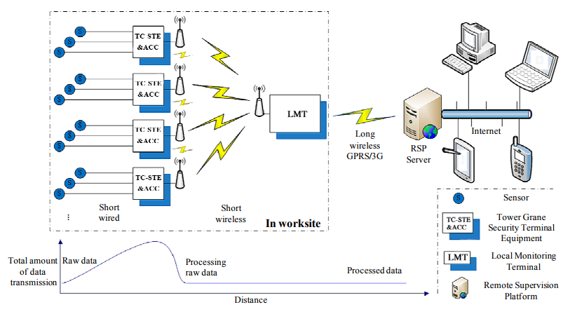 Figure 2. Sensor network and data transmission of safety management system for tower crane groups (SMS-TC).