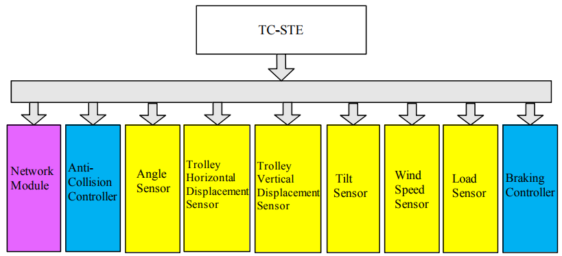 Figure 5. Main components of safety management system for tower crane (TC-STE)