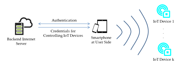 Figure 3. Generalized model of BLE-based applications associated with IoT devices