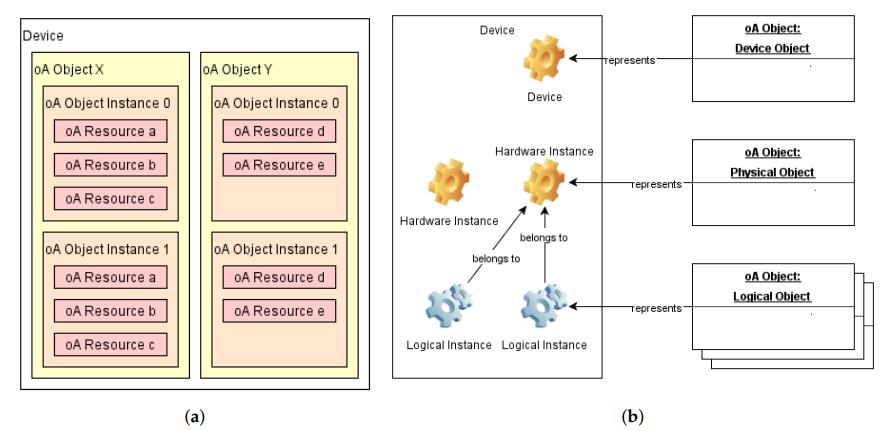Figure 2. OpenAIS Object Data Model. OpenAIS is abbreviated as oA. (a) Object Data Model hierarchy; (b) An example of a device with various Object types.