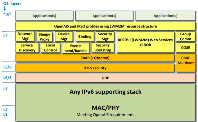 Figure 4. OpenAIS network stack