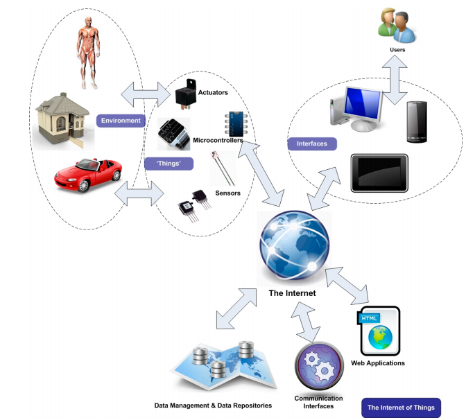 Figure 1. Interactions in the Internet of Things