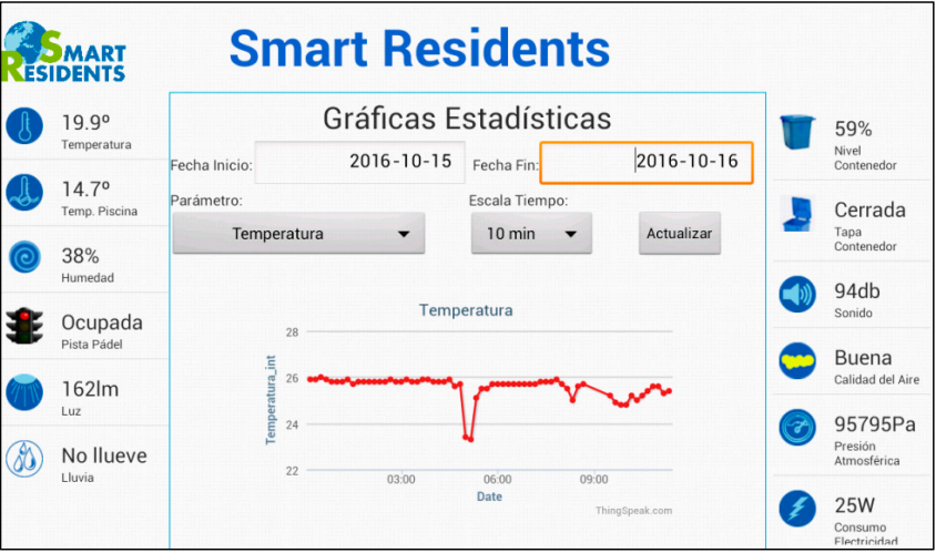 Figure 8. Smart Residents interface for a specific sensor (Temperature)