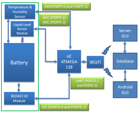 Figure 1. Block diagram of the proposed system. ADC: analog to digital converter; GUI: graphical user interface.