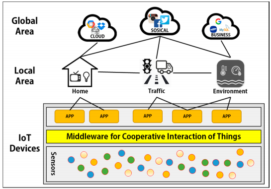 Figure 1. IoT overview based on the proposed middleware.