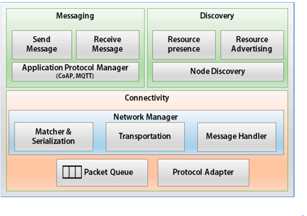 Figure 4. Interaction layer architecture
