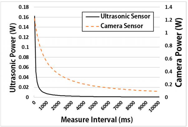 Figure 14. Power (Watt) of an ultrasonic sensor and camera sensor according to measure interval
