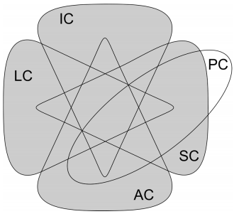 Figure 3. Capabilities of Internet connected devices as sets. The shaded area represents the set of Things in the IoT.