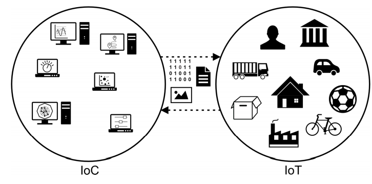 Figure 5. Interaction between IoC and IoT devices