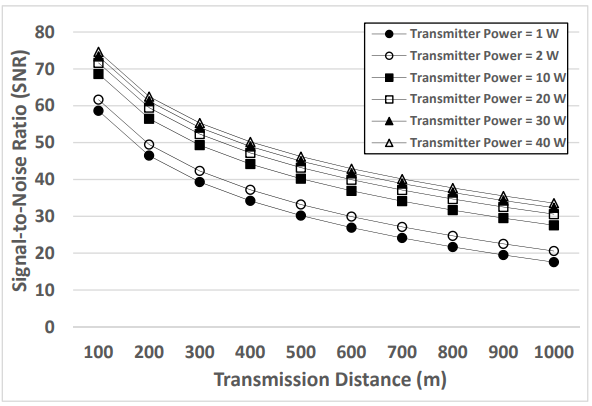 Figure 3. Simulation results of the Signal-to-Noise Ratio (SNR) when the channel models are applied to different transmitter powers (1–40W) and distances (100–1000m)