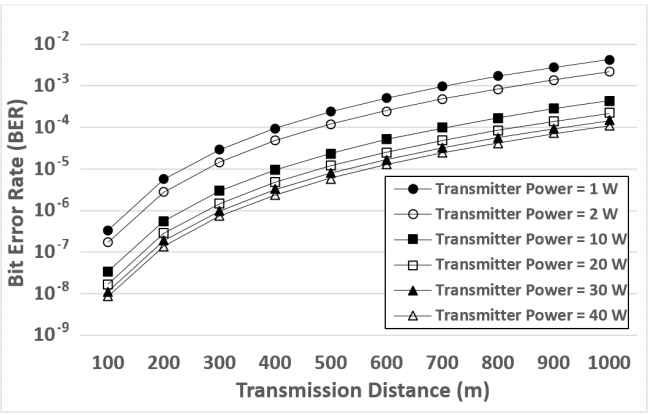 Figure 4. Simulation results of the Bit Error Rate (BER) when the channel models are applied to different transmitter powers (1–40W) and distances (100–1000m).