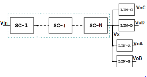 Figure 2. Generic converter architecture based on multi switched capacitor (SC) and linear (LIN) converters