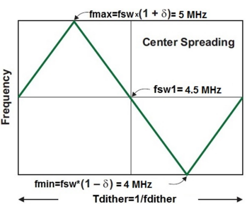 Figure 7. Triangular‐like dithering of the switching frequency