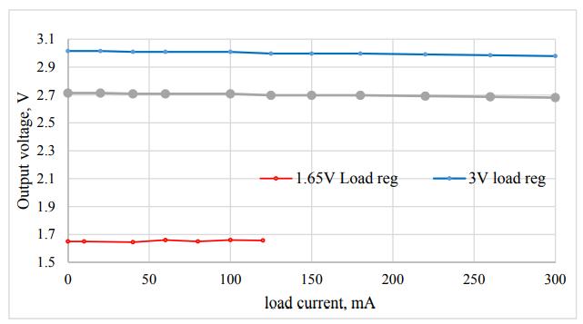 Figure 10. Measured load regulation for the 3V, 2.7V, and 1.65V outputs, when the load current varies from 0 to 300mA for the 3V and 2.7V outputs and from 0 to 120mA for the 1.65V output (Vin = 12V).