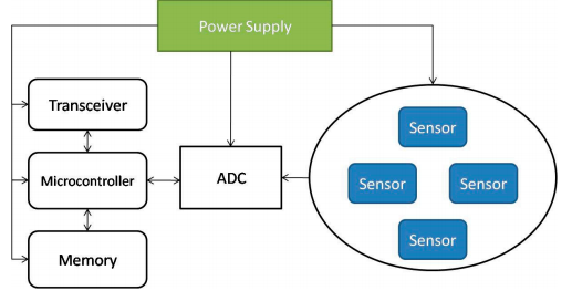Figure 4. The architecture of a wireless sensor node