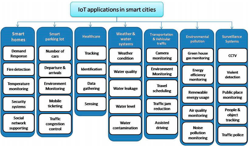 Figure 5. The main applications of the IoT