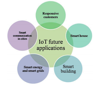 Figure 7. IoT potential for the smart cities