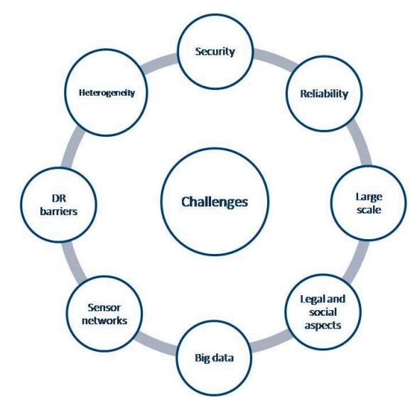 Figure 8. IoT challenges for smart cities