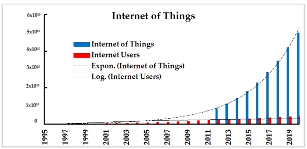 Figure 1. Internet of Things growth