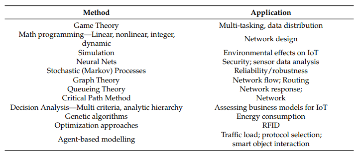 Table 3. Mathematical OR techniques applied to IoT