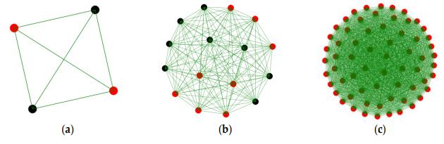 Figure 2. Scaling in IoT networks with: (a) 4 nodes; (b) 16 nodes; and (c) 64 nodes (red circles represents sensors; black circles actuators)