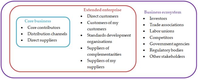 Figure 8. Generic actors in a business ecosystem (redrawn from Mazhelis et al.)