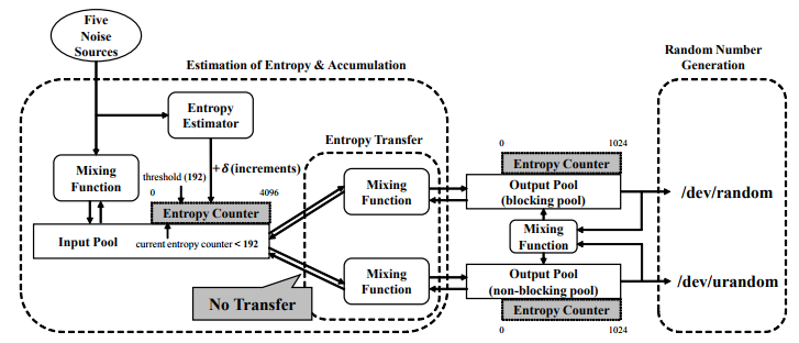 Figure 1. Relations between three entropy pools in LRNG