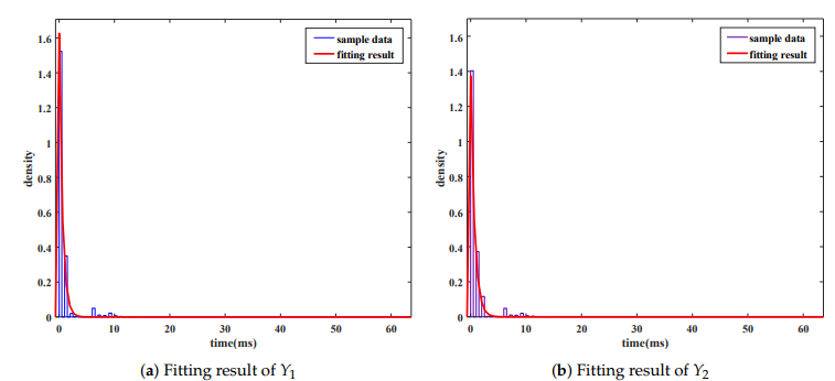 Figure 10. Fitting results for sample values of Y1 and Y2. (a) Fitting result of Y1 ; (b) Fitting result of Y2.