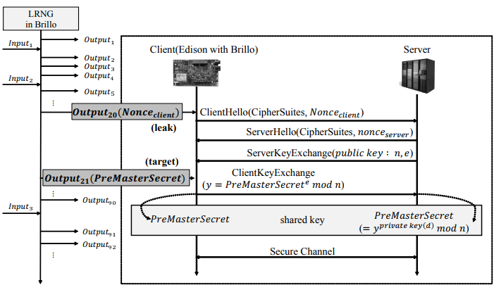 Figure 11. Scenario to recover random numbers during boot time
