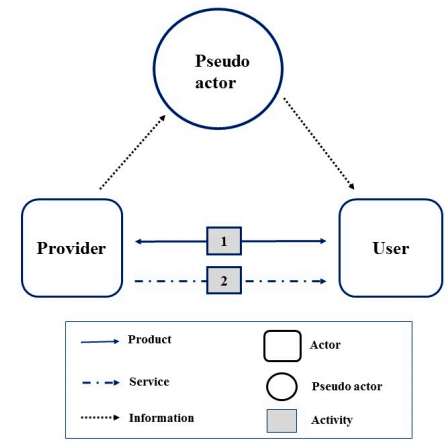 Figure 1. An illustration of adding one pseudo actor to an actors and system map