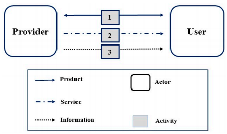 Figure 2. An actor and system map for conventional service without IoT technology