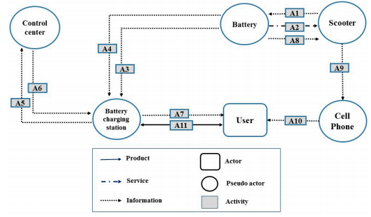 Figure 3. Actors and system map for the first alternative combination of IoT technology application