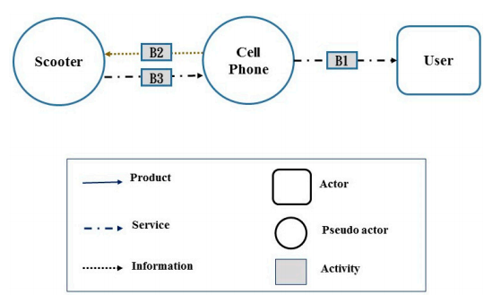 Figure 4. Actors and system map for the second alternative combination of IoT technology application