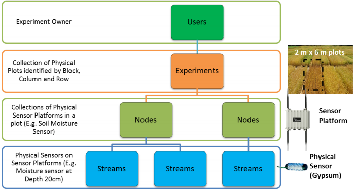 Figure 2. SmartFarmNet's data model